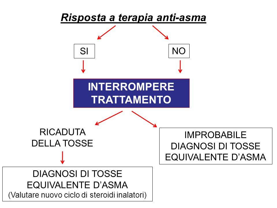 INTERROMPERE TRATTAMENTO