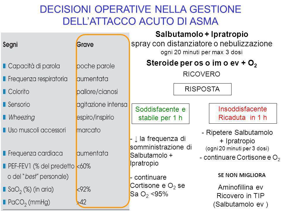 Steroide per os o im o ev + O2