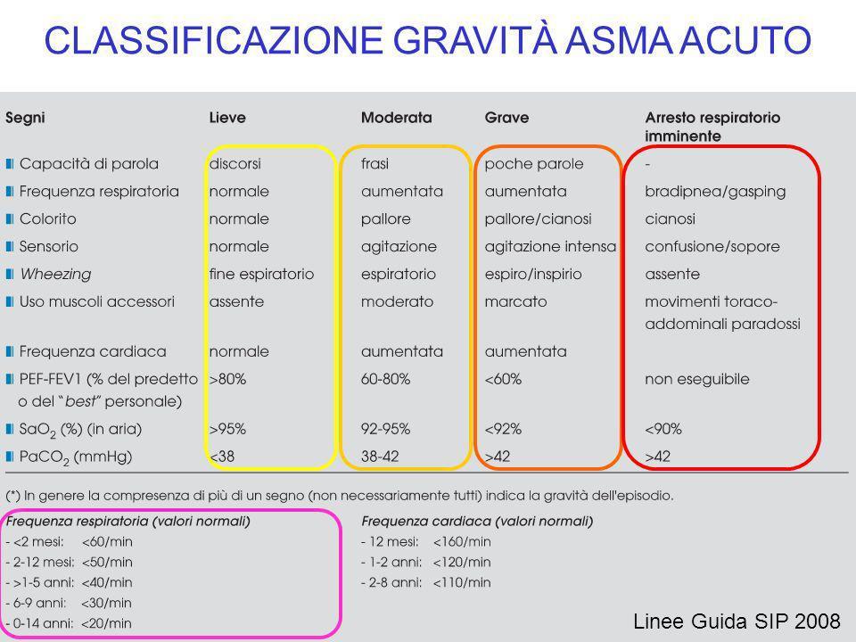 CLASSIFICAZIONE GRAVITÀ ASMA ACUTO