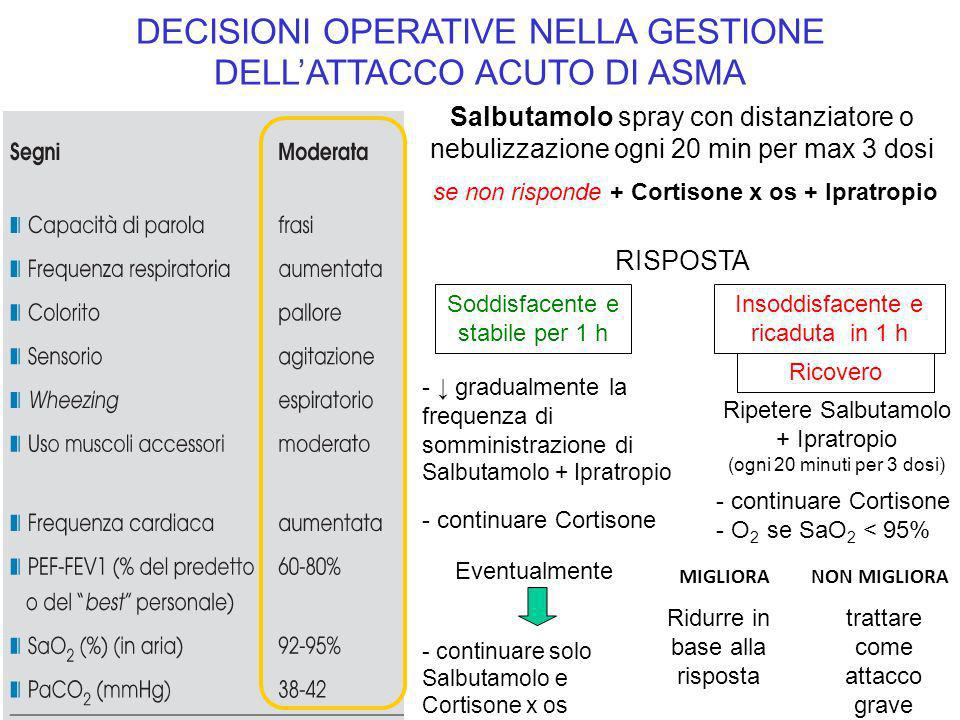 DECISIONI OPERATIVE NELLA GESTIONE DELL'ATTACCO ACUTO DI ASMA