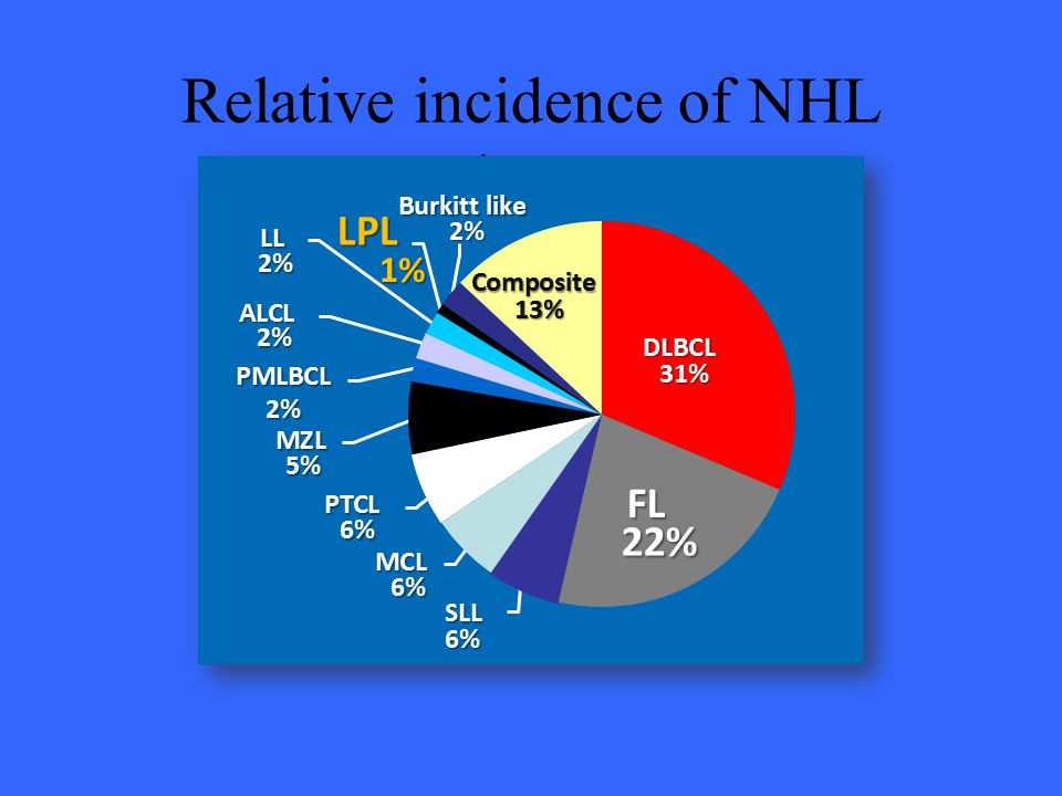 Relative incidence of NHL subtypes