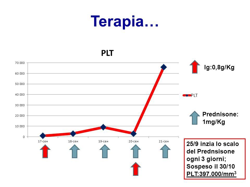 Terapia… Ig:0,8g/Kg Prednisone: 1mg/Kg