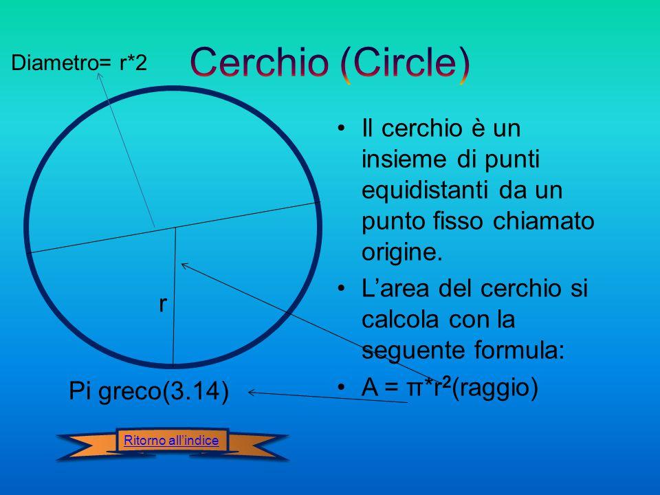 Diametro= r*2 Cerchio (Circle) Il cerchio è un insieme di punti equidistanti da un punto fisso chiamato origine.