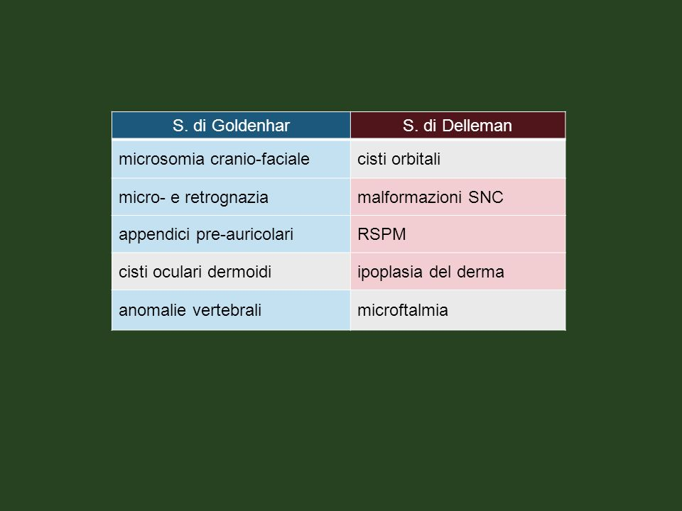 S. di Goldenhar S. di Delleman. microsomia cranio-faciale. cisti orbitali. micro- e retrognazia.