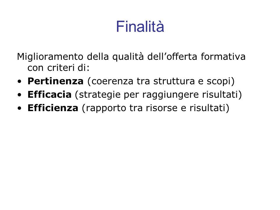 FinalitàMiglioramento della qualità dell'offerta formativa con criteri di: Pertinenza (coerenza tra struttura e scopi)