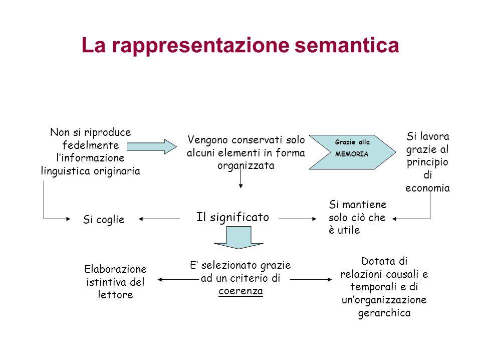 La rappresentazione semantica