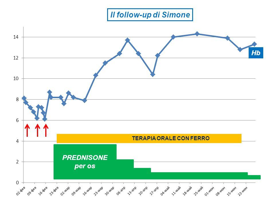Il follow-up di Simone Hb TERAPIA ORALE CON FERRO PREDNISONE per os