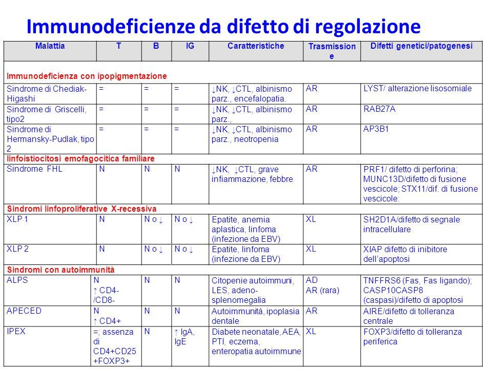 Difetti genetici/patogenesi