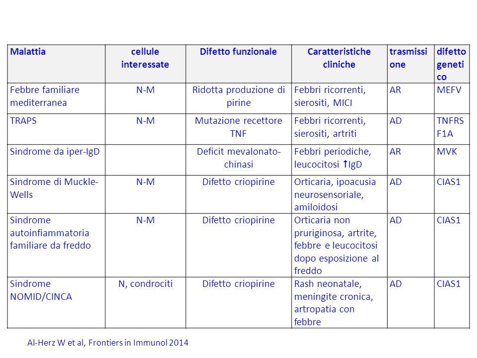 Caratteristiche cliniche