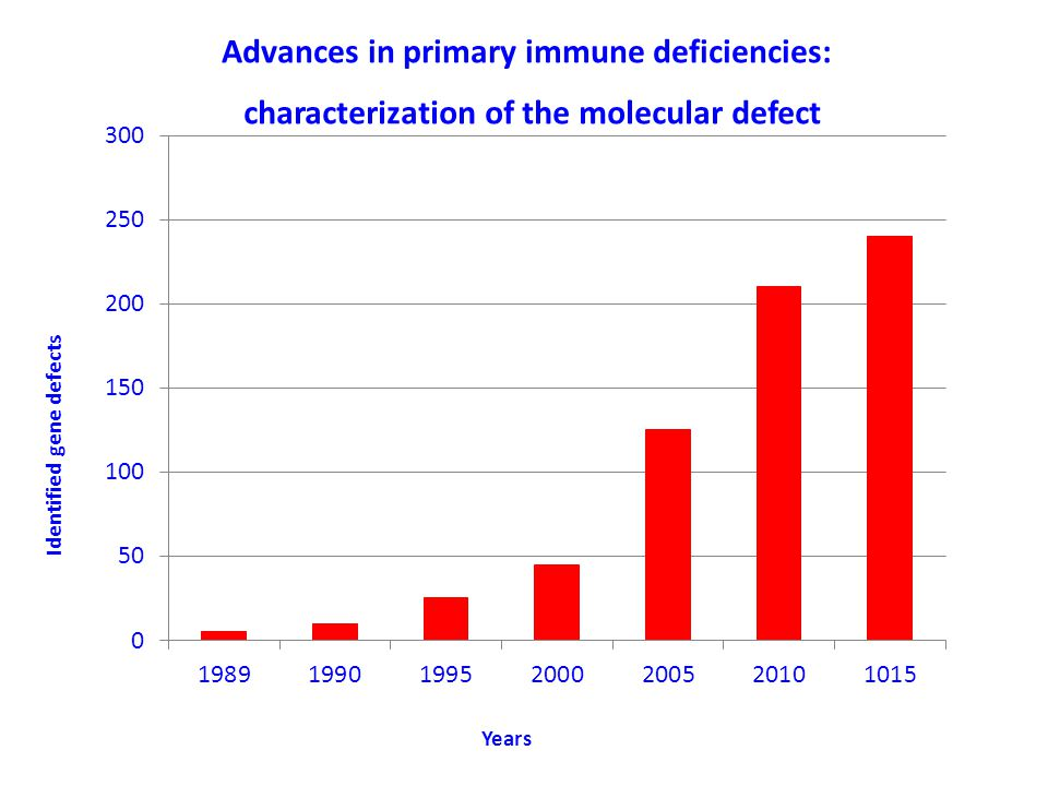 Advances in primary immune deficiencies: