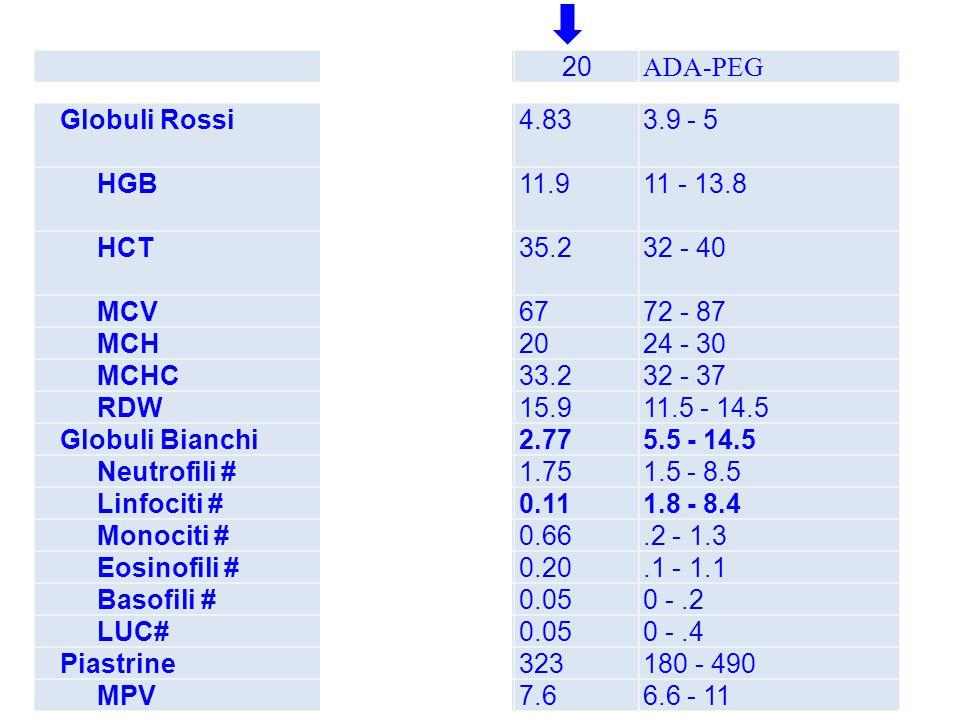 12 20. ADA-PEG. Globuli Rossi. 4.33. 4.50. 4.83. 3.9 - 5. HGB. 12.4. 11.1. 11.9. 11 - 13.8.