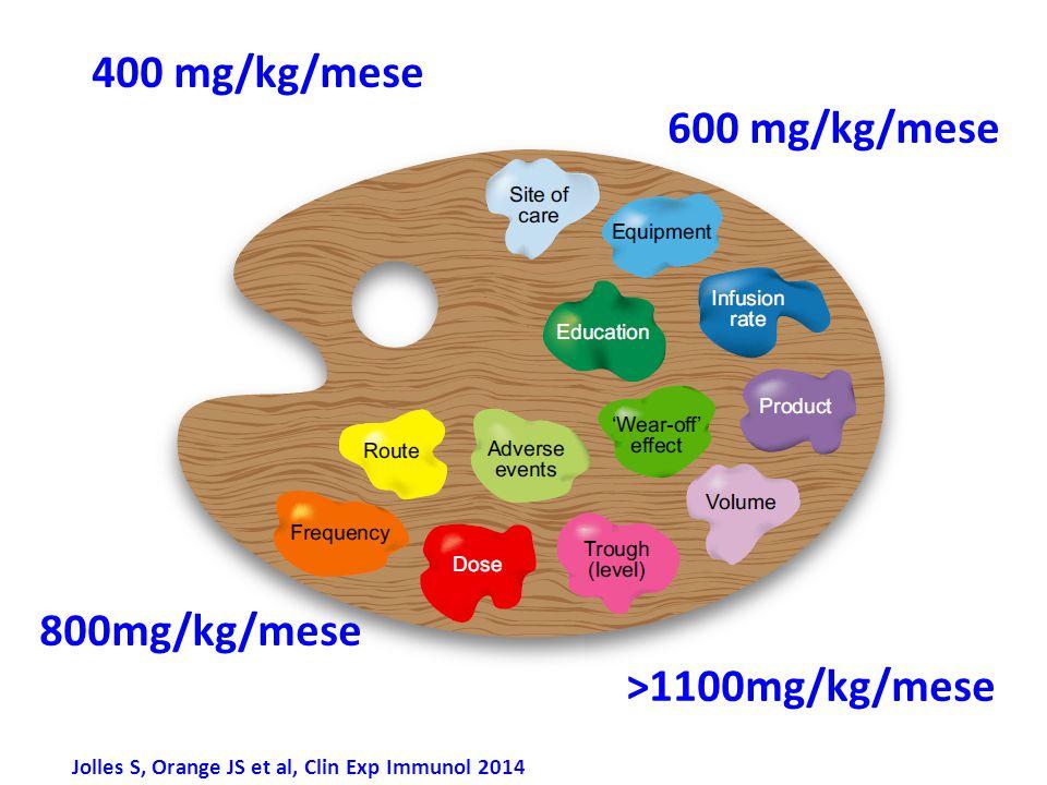 400 mg/kg/mese 600 mg/kg/mese 800mg/kg/mese >1100mg/kg/mese
