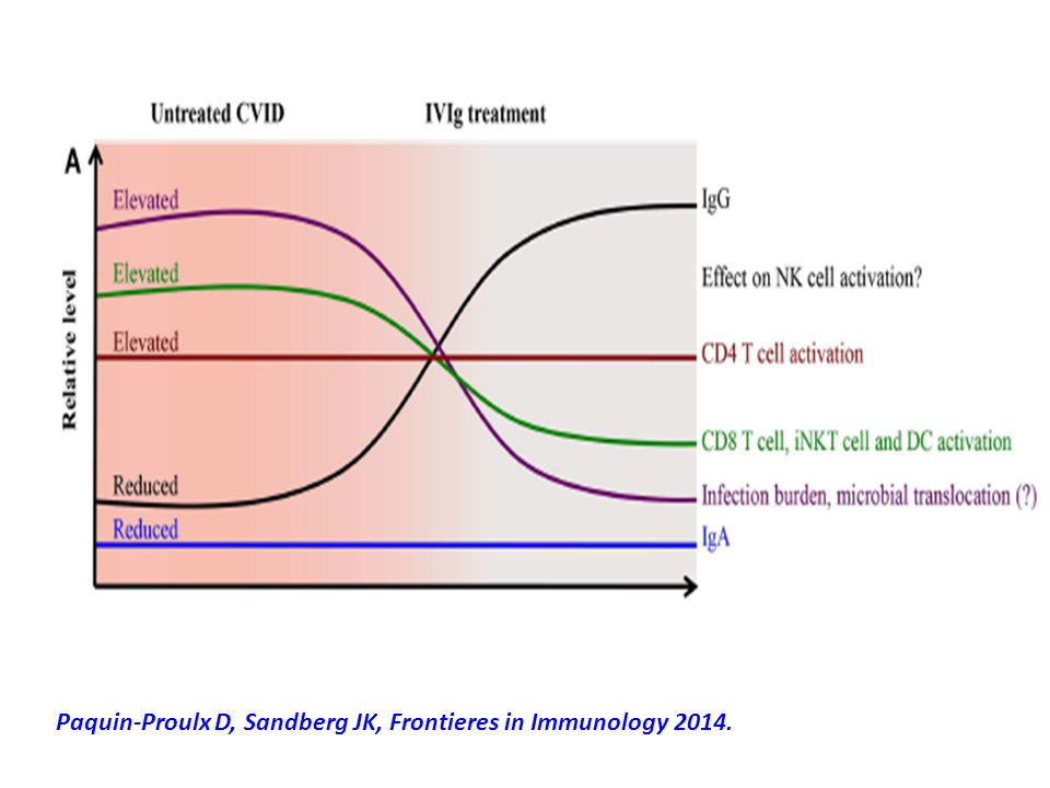 Paquin-Proulx D, Sandberg JK, Frontieres in Immunology 2014.