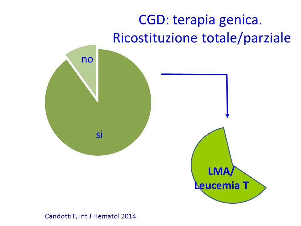 Ricostituzione totale/parziale