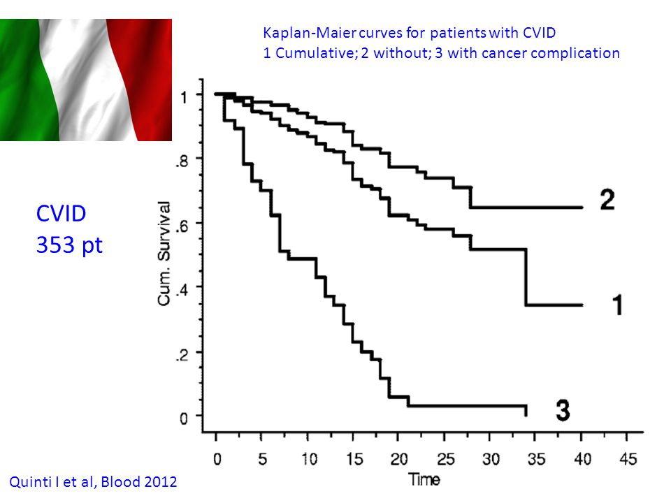 CVID 353 pt Kaplan-Maier curves for patients with CVID