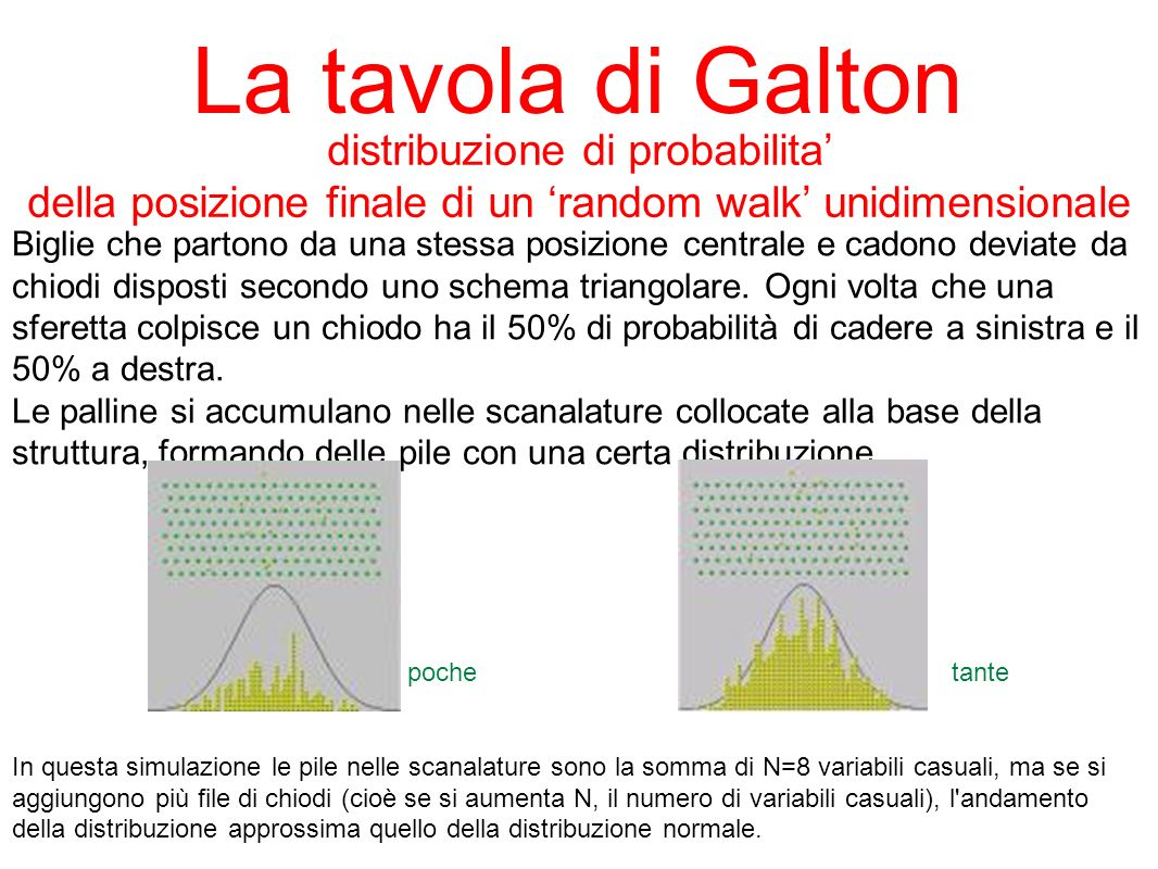 La tavola di Galton distribuzione di probabilita'