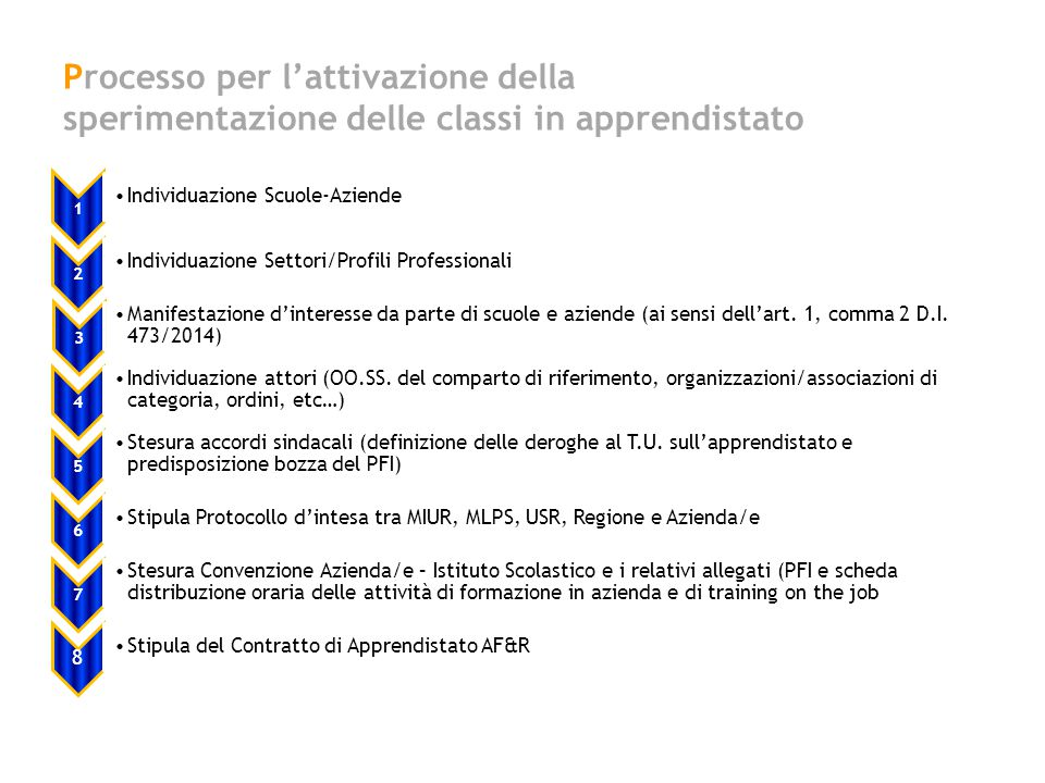 Processo per l'attivazione della sperimentazione delle classi in apprendistato