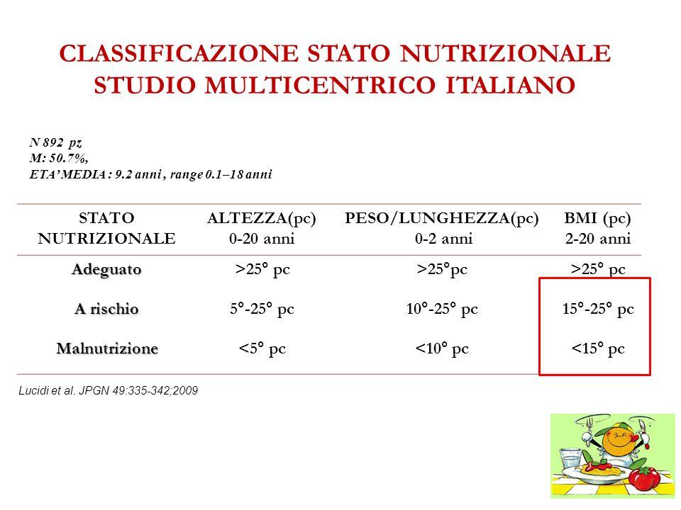 CLASSIFICAZIONE STATO NUTRIZIONALE STUDIO MULTICENTRICO ITALIANO