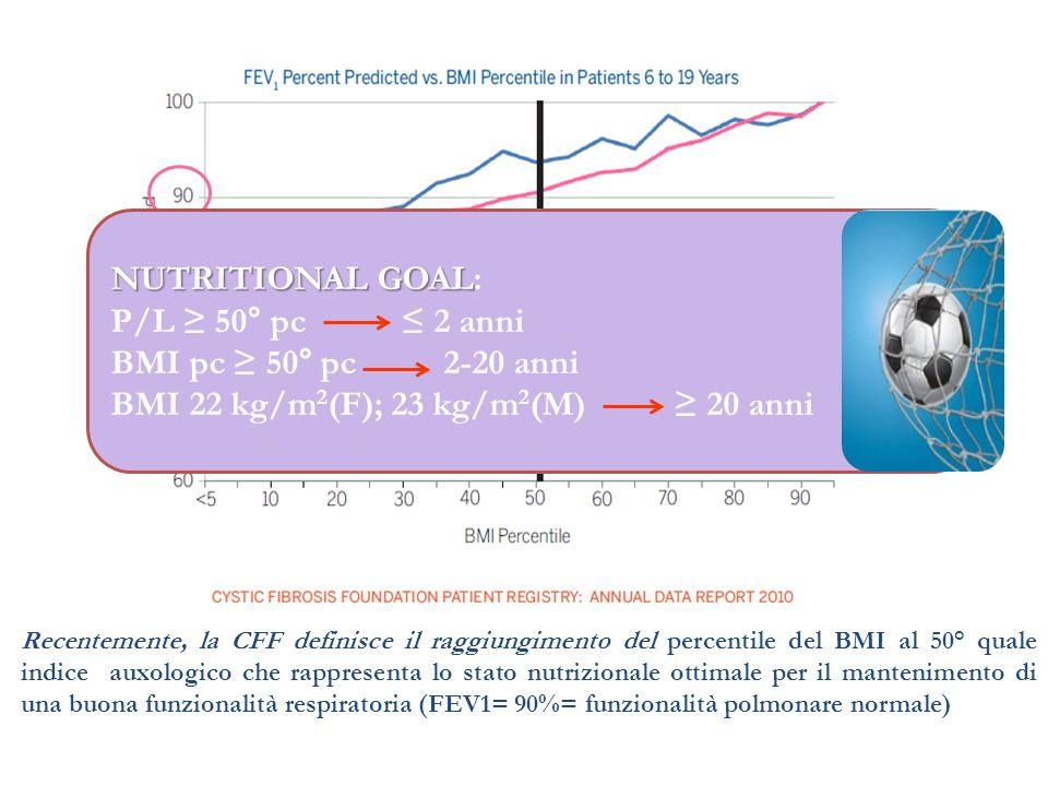 BMI 22 kg/m2(F); 23 kg/m2(M) ≥ 20 anni