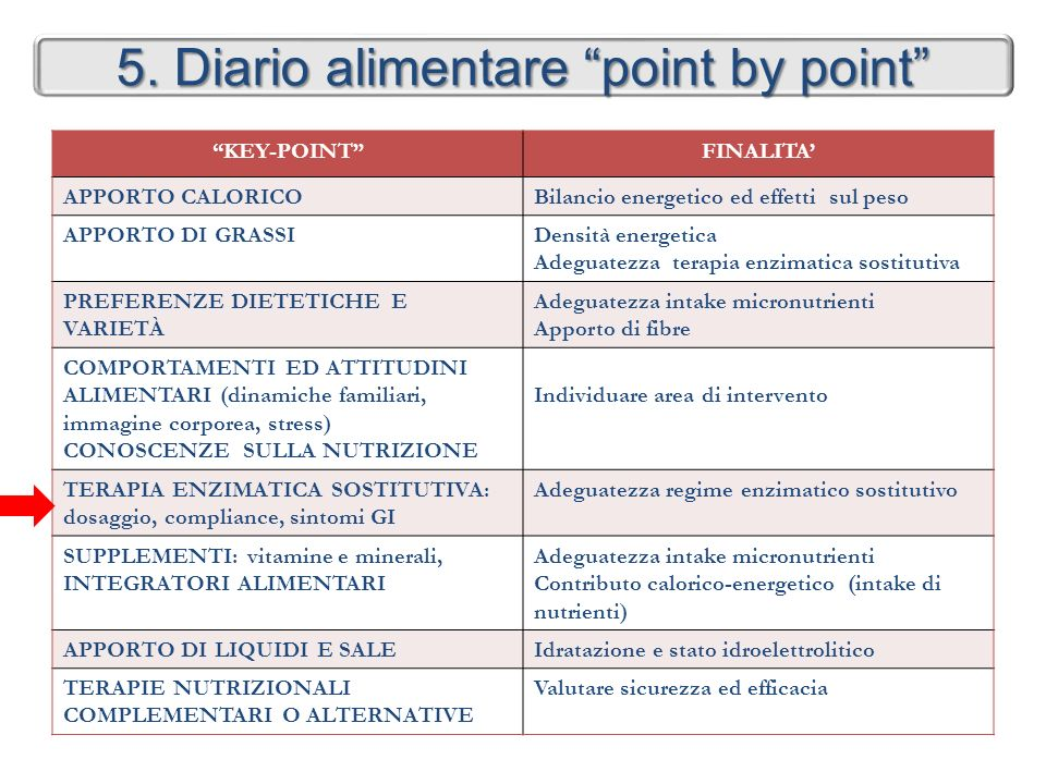 5. Diario alimentare point by point