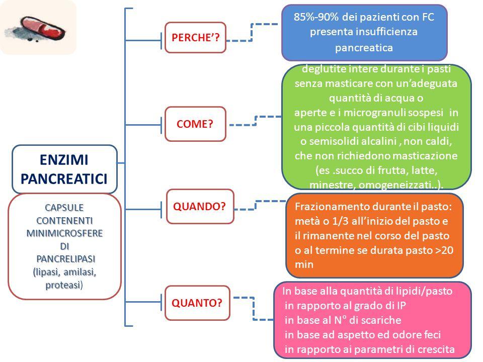 ENZIMI PANCREATICI 85%-90% dei pazienti con FC