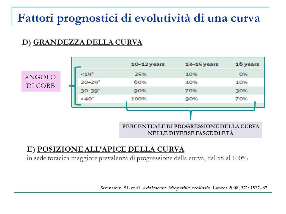 Fattori prognostici di evolutività di una curva