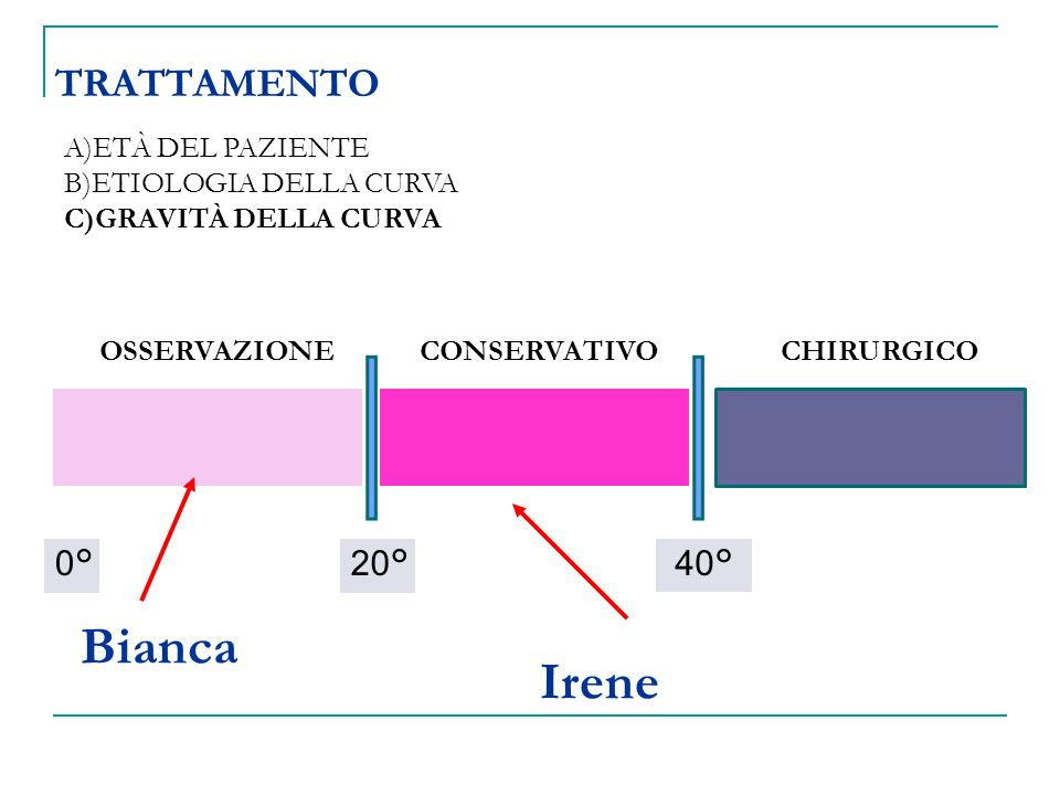 Bianca Irene TRATTAMENTO 0° 20° 40° A)ETÀ DEL PAZIENTE
