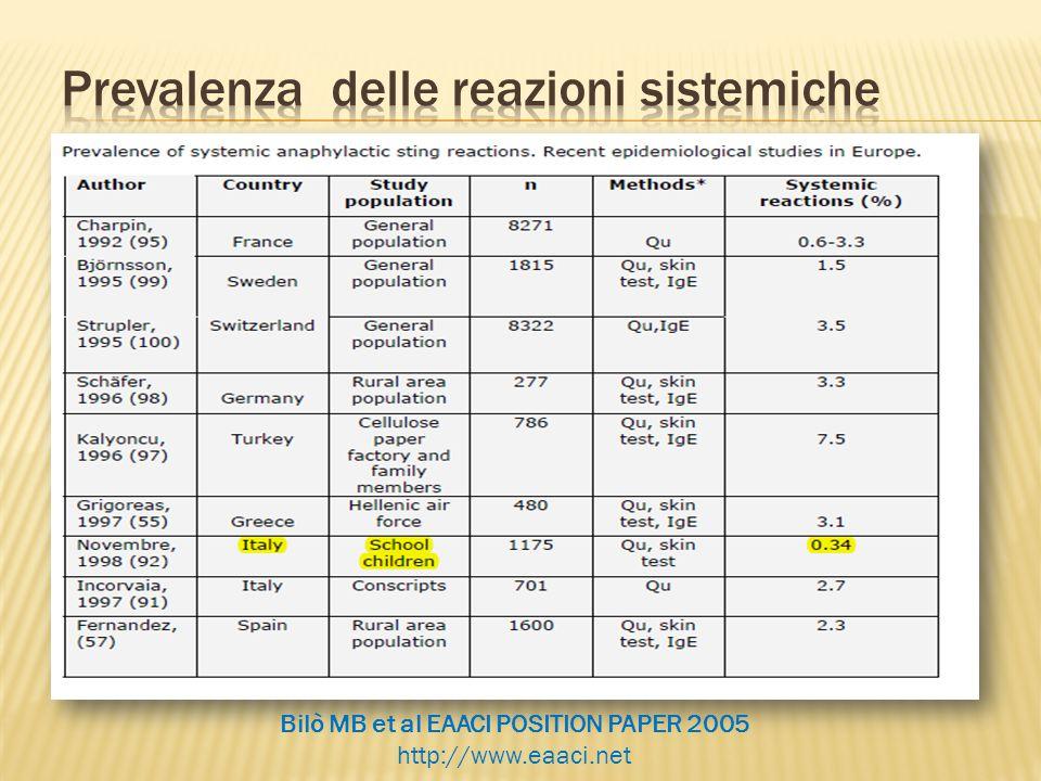 Bilò MB et al EAACI POSITION PAPER 2005