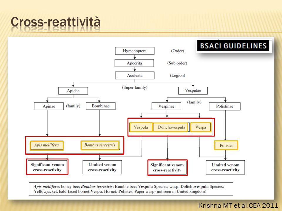Cross-reattività Krishna MT et al.CEA 2011