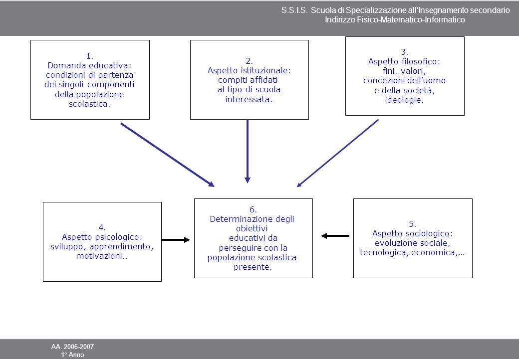 condizioni di partenza dei singoli componenti della popolazione