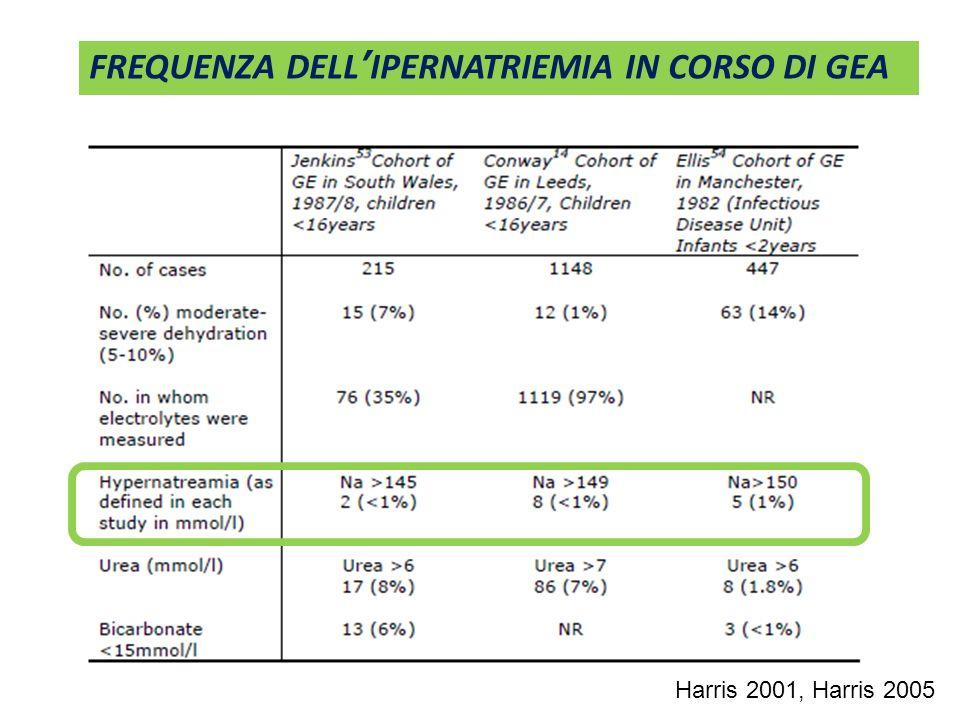 FREQUENZA DELL'IPERNATRIEMIA IN CORSO DI GEA