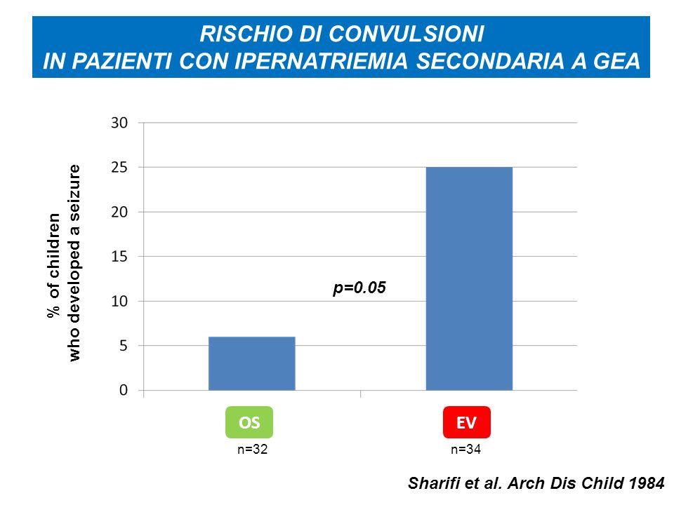 RISCHIO DI CONVULSIONI IN PAZIENTI CON IPERNATRIEMIA SECONDARIA A GEA
