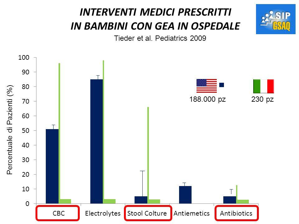 INTERVENTI MEDICI PRESCRITTI IN BAMBINI CON GEA IN OSPEDALE