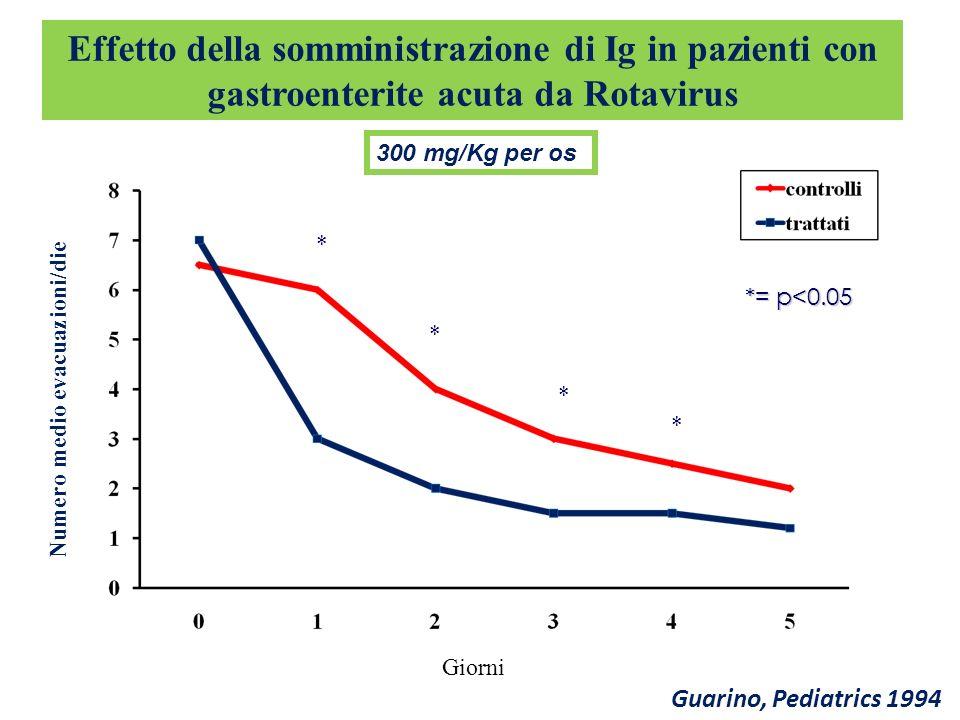 Effetto della somministrazione di Ig in pazienti con gastroenterite acuta da Rotavirus