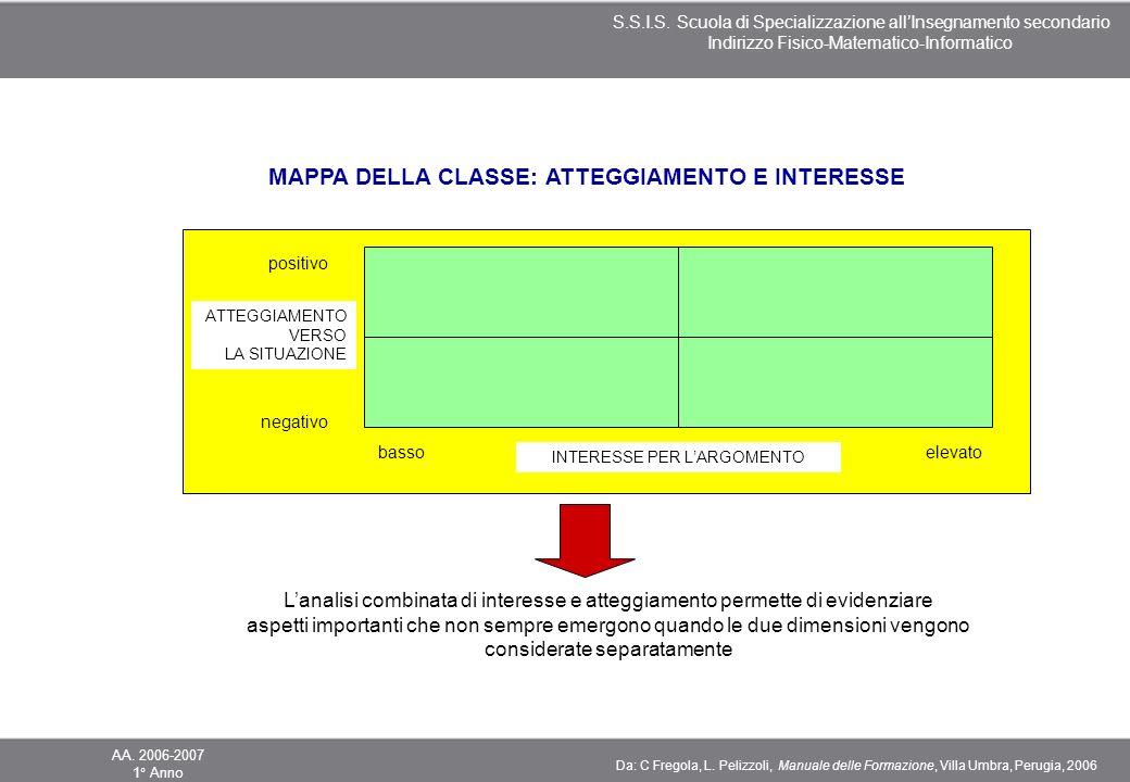 MAPPA DELLA CLASSE: ATTEGGIAMENTO E INTERESSE