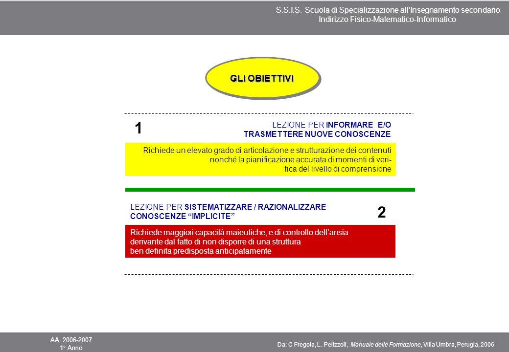 1 2 GLI OBIETTIVI LEZIONE PER INFORMARE E/O