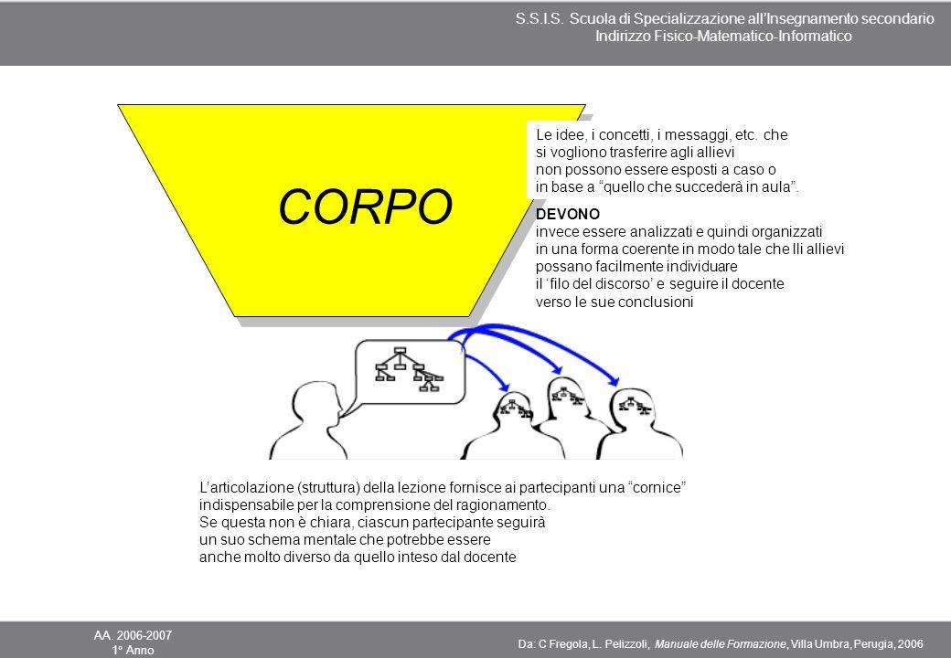 CORPO Le idee, i concetti, i messaggi, etc. che