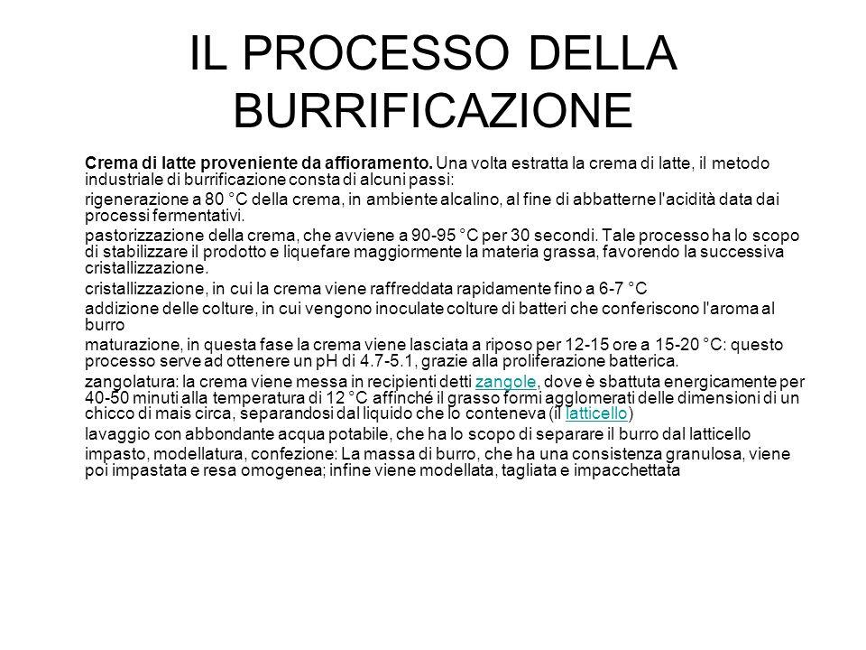 IL PROCESSO DELLA BURRIFICAZIONE
