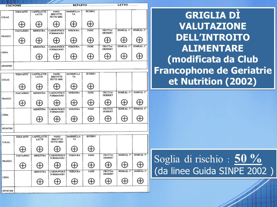 (modificata da Club Francophone de Geriatrie et Nutrition (2002)