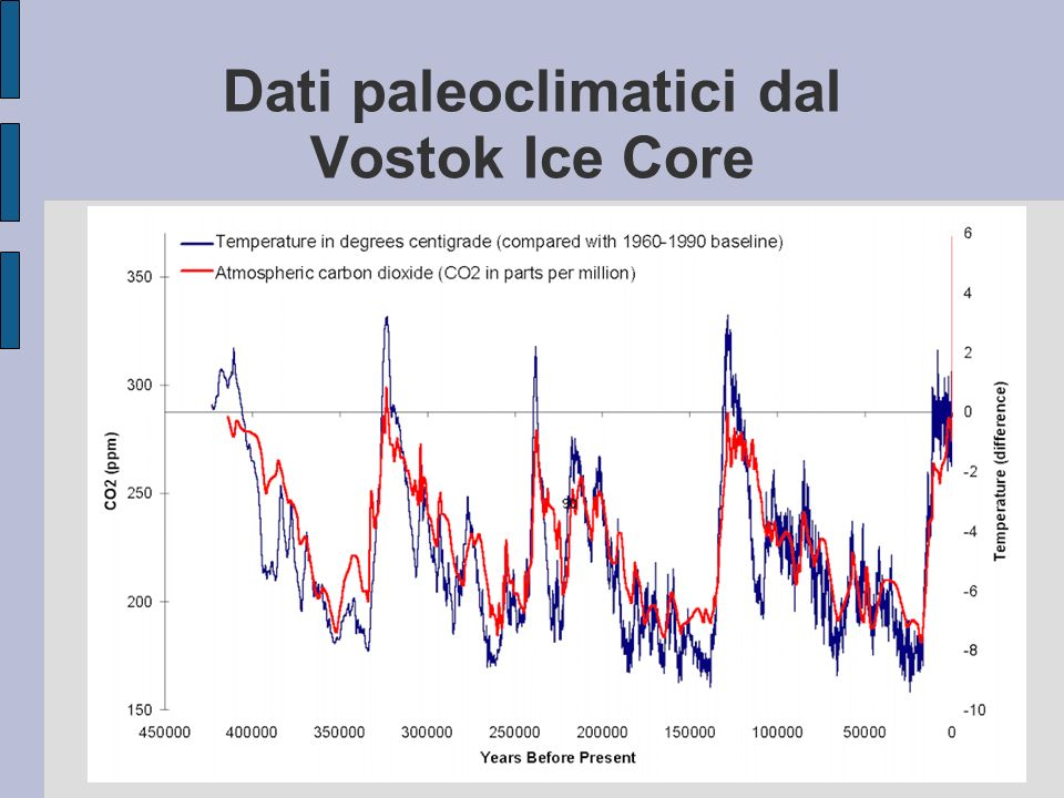 Dati paleoclimatici dal Vostok Ice Core