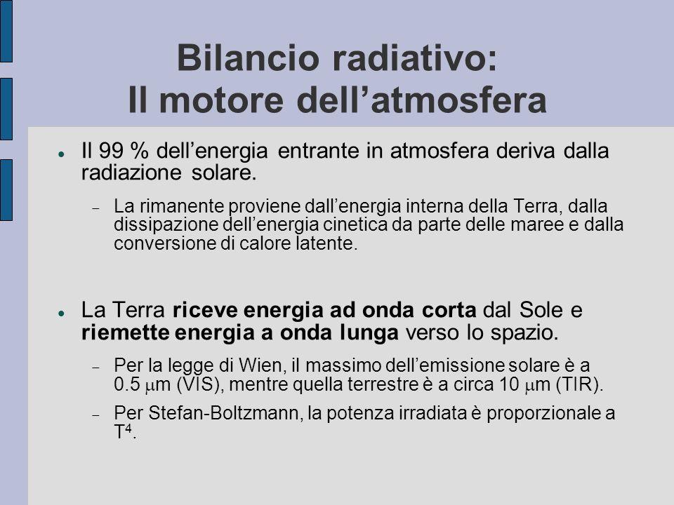Bilancio radiativo: Il motore dell'atmosfera