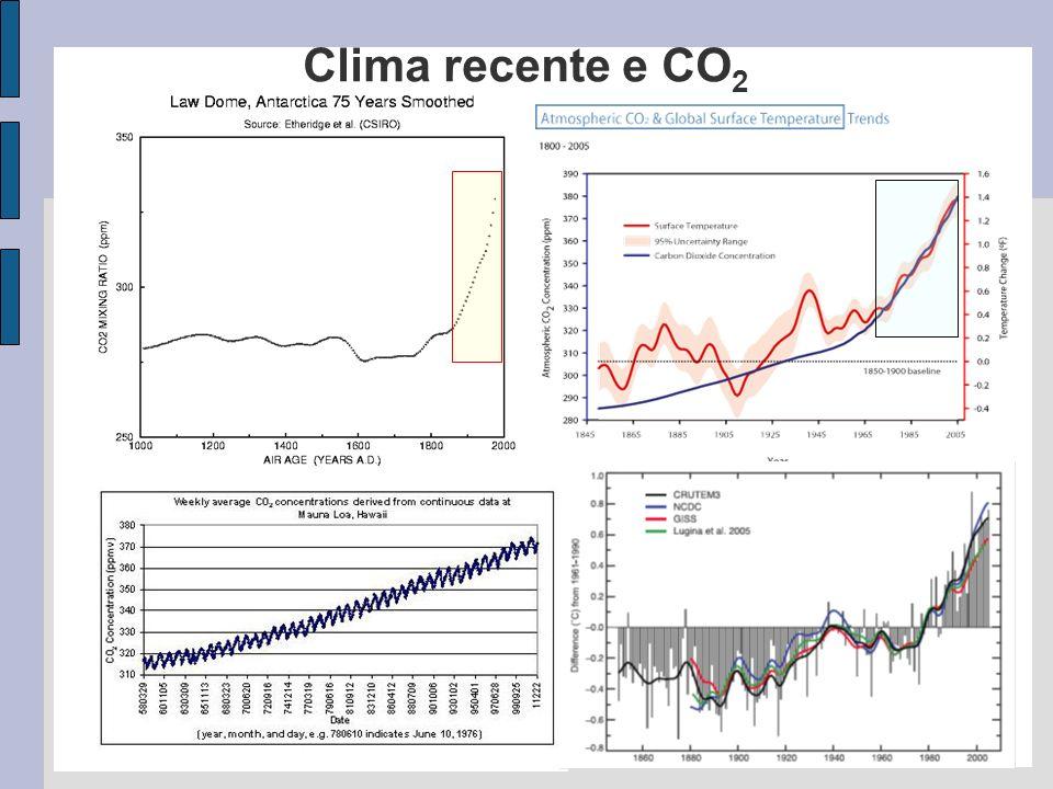 Clima recente e CO2
