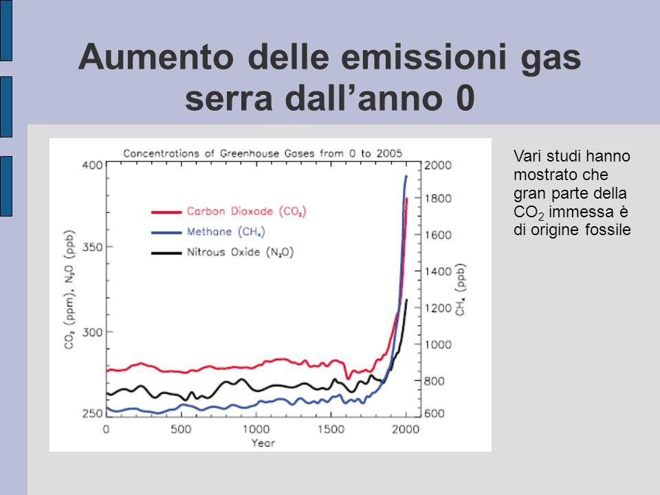 Aumento delle emissioni gas serra dall'anno 0