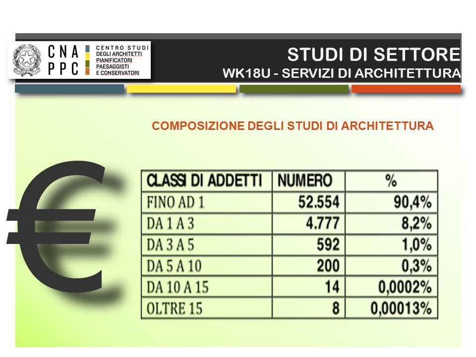 COMPOSIZIONE DEGLI STUDI DI ARCHITETTURA