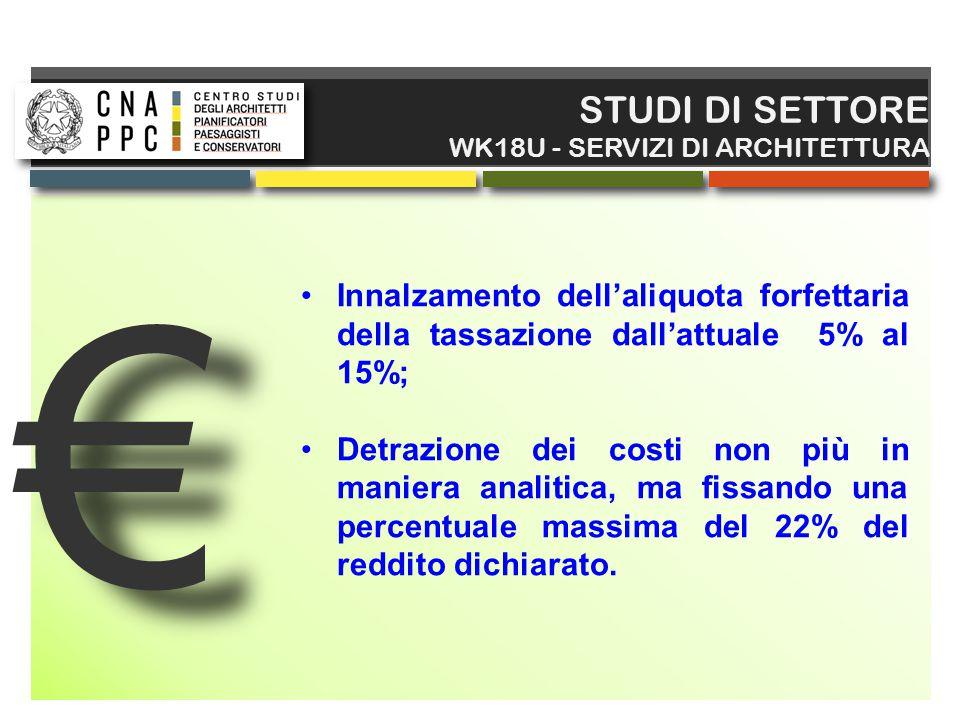 STUDI DI SETTORE WK18U - SERVIZI DI ARCHITETTURA. € Innalzamento dell'aliquota forfettaria della tassazione dall'attuale 5% al 15%;