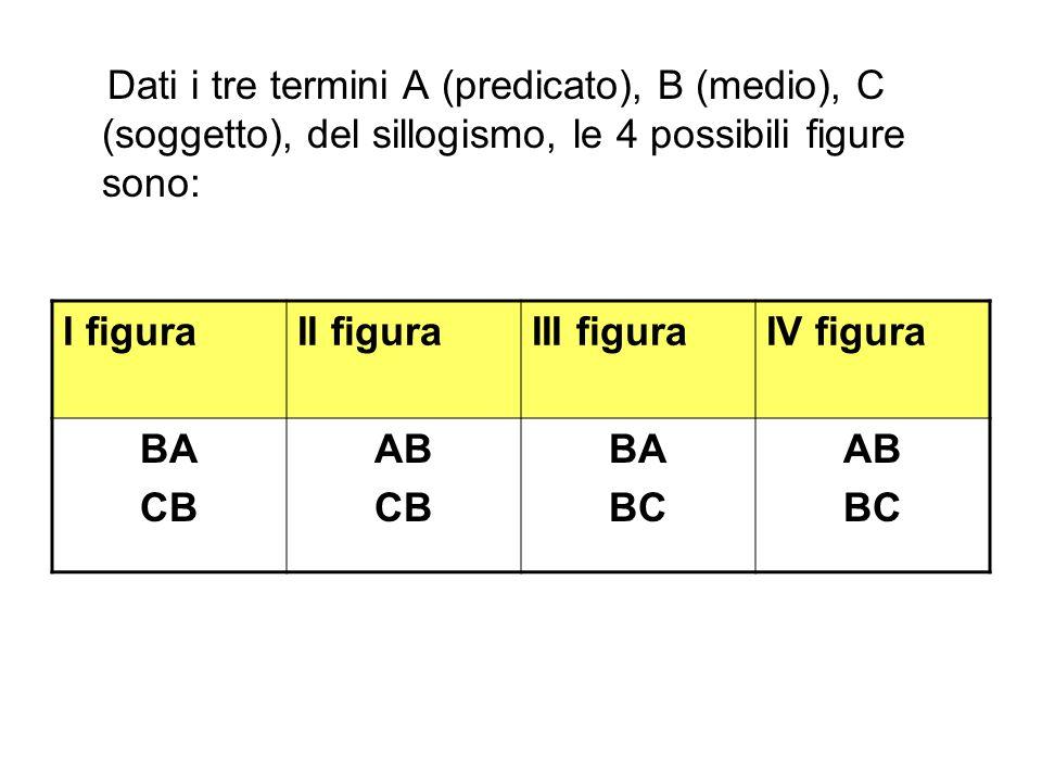 Dati i tre termini A (predicato), B (medio), C (soggetto), del sillogismo, le 4 possibili figure sono: