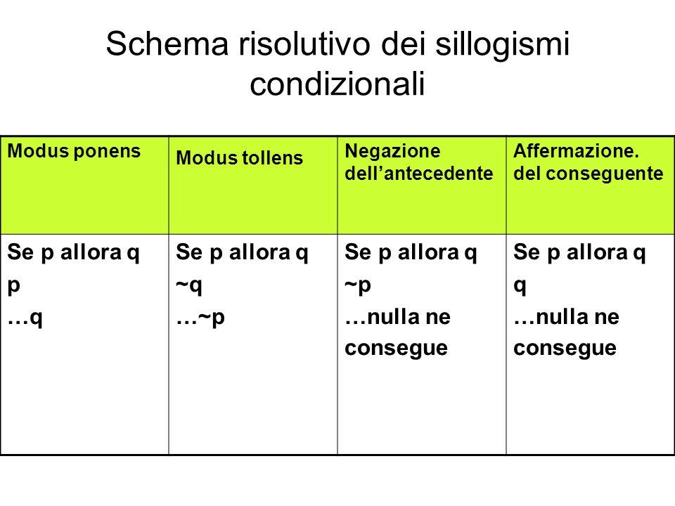 Schema risolutivo dei sillogismi condizionali