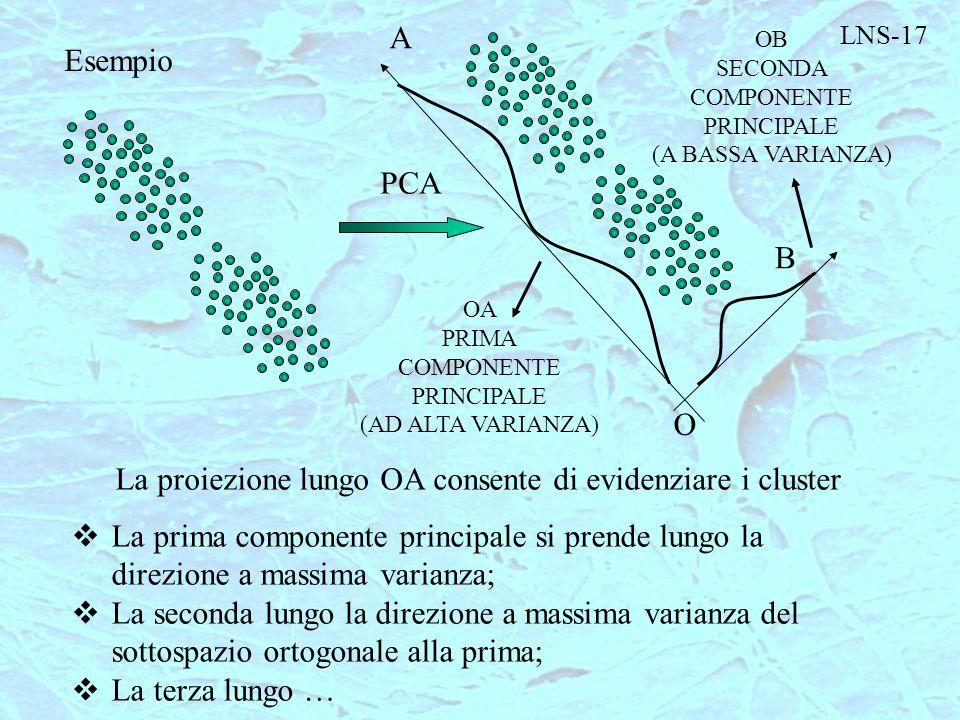La proiezione lungo OA consente di evidenziare i cluster