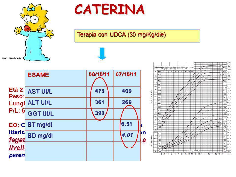 CATERINA Terapia con UDCA (30 mg/Kg/die) ESAME AST UI/L ALT UI/L