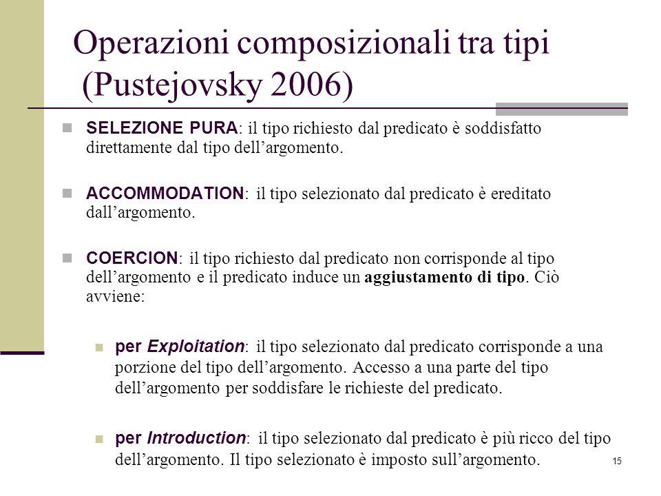 Operazioni composizionali tra tipi (Pustejovsky 2006)